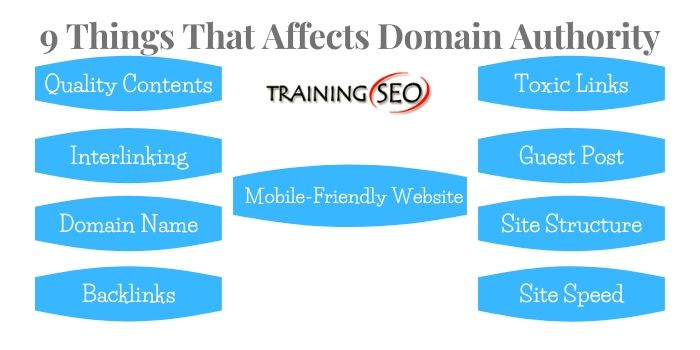 Improve Domain Authority of a site